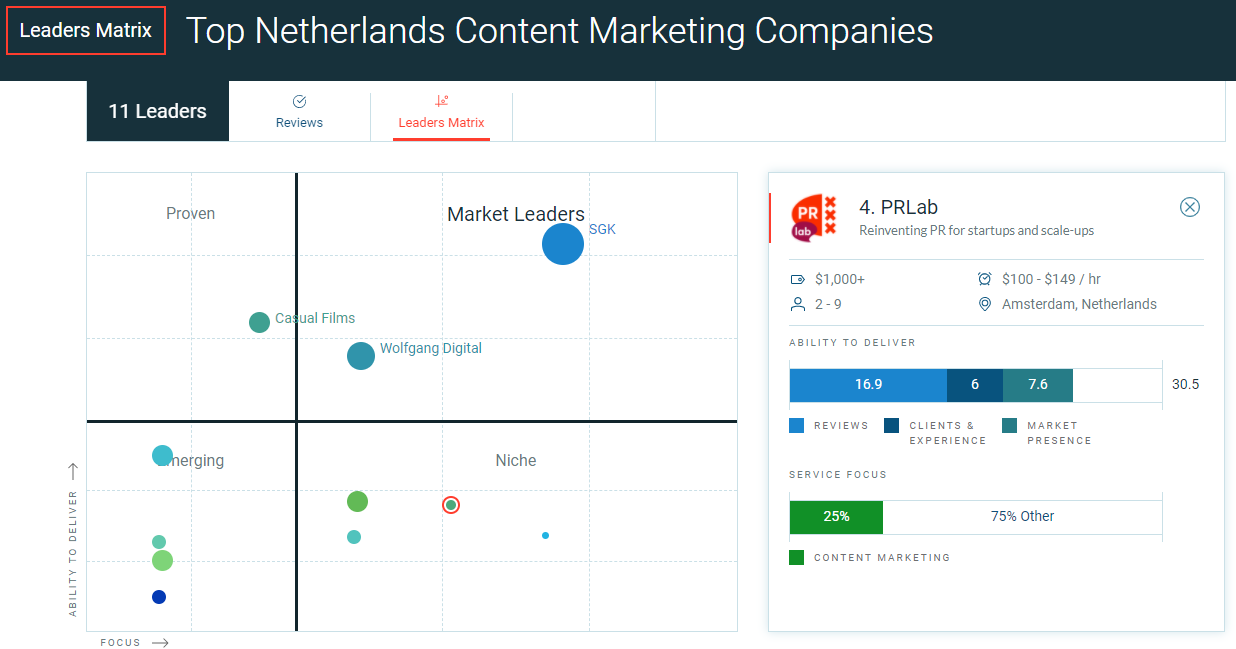 Image of Top Netherlands Content Marketing Companies