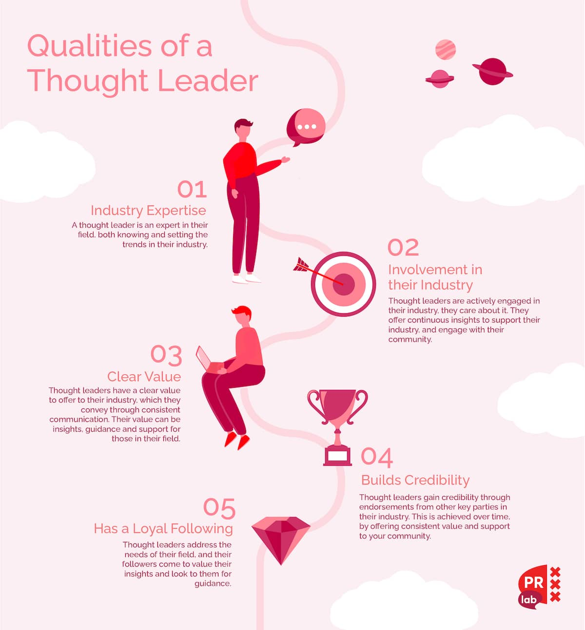 Infographic of the qualities of a Thought Leader