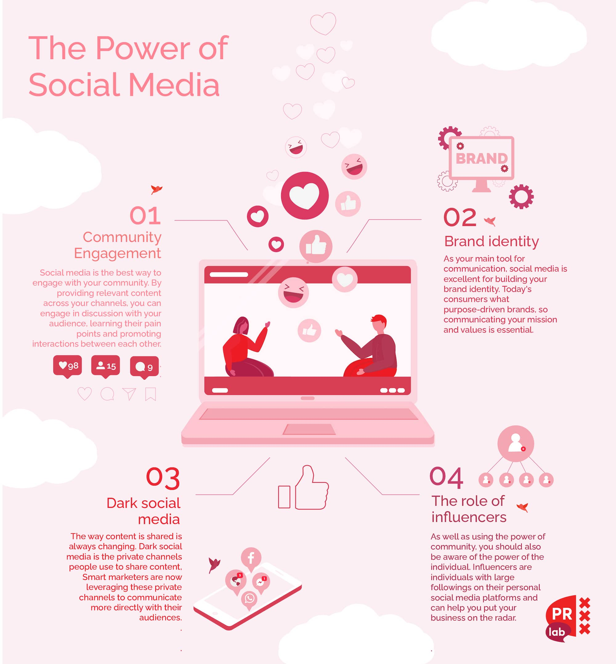 Infographic that illustrates the power of social media in four points.