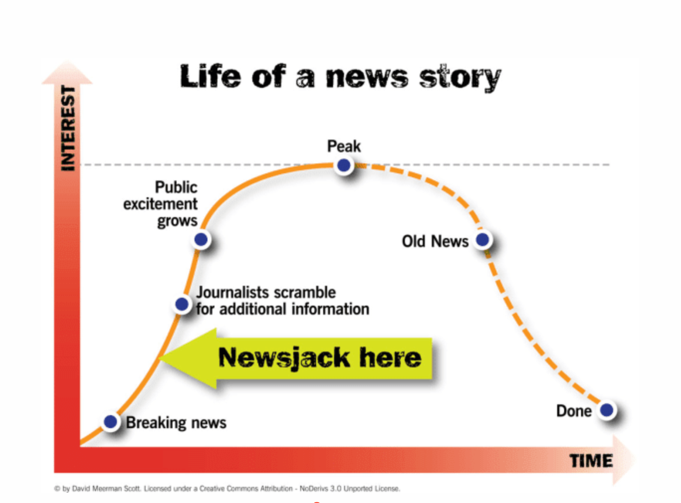 Graphic that shows the life of a news story and the impact of Newsjacking