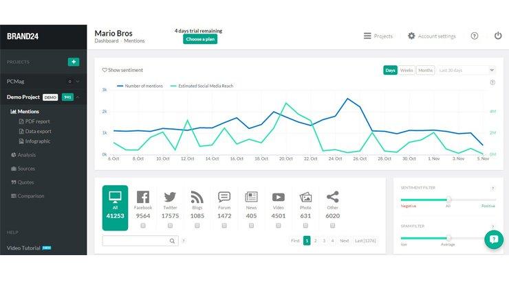Screenshot of Brand 24, a cheap media monitoring tool