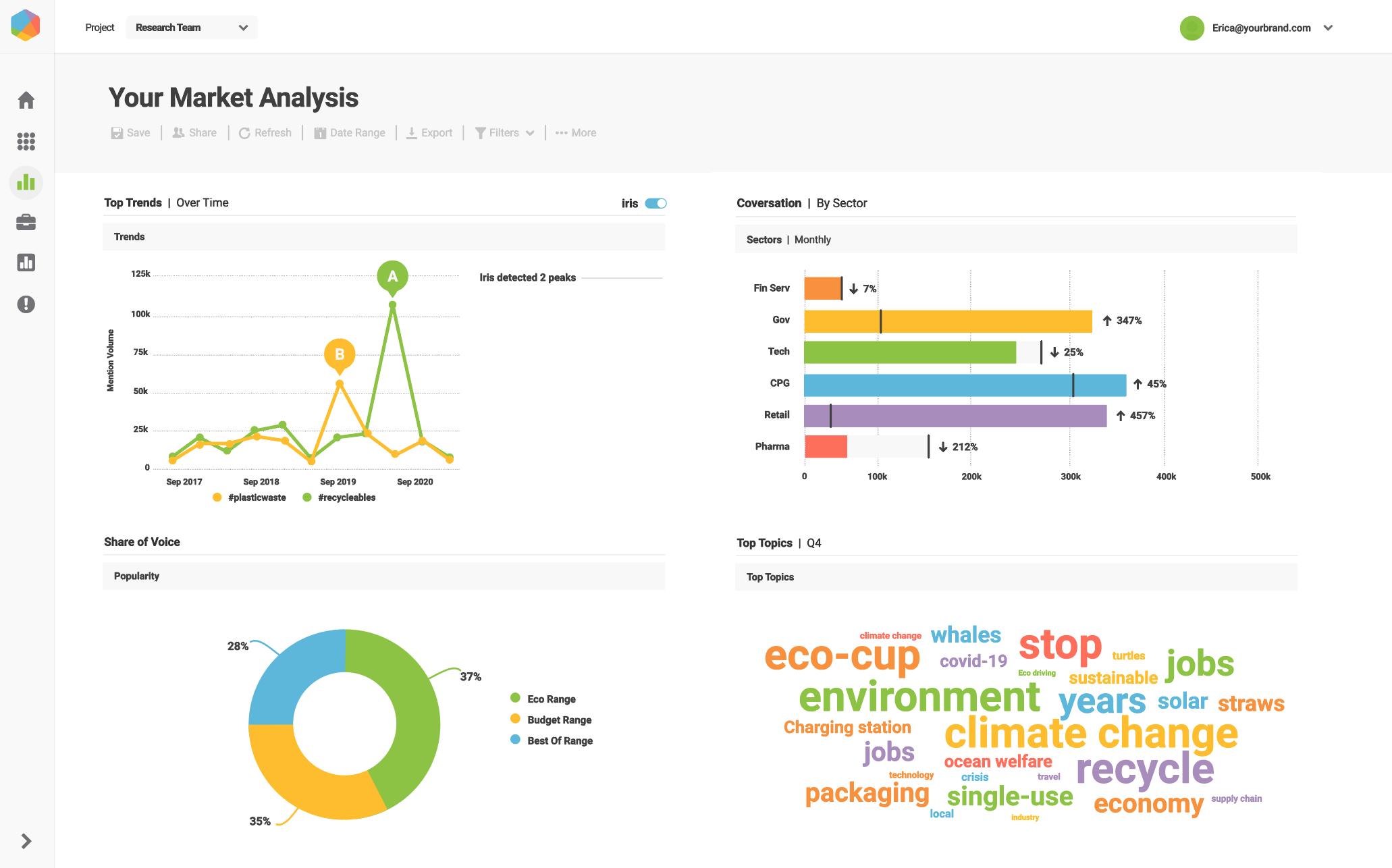 Screenshot of the premium media monitoring tool, Brandwatch