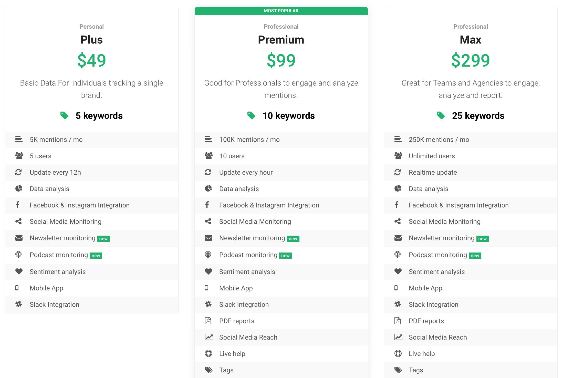 Screenshot of Brand24, media monitoring tool prices.