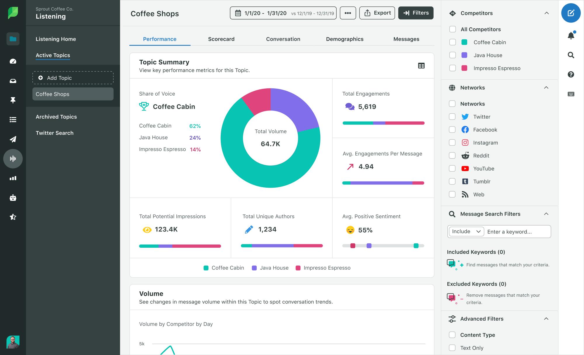 Screenshot of Sprout Social, the social media monitoring tool