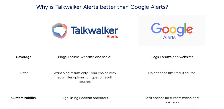 Photo that explain Why is Talkwaker Alerts better than Google Alerts